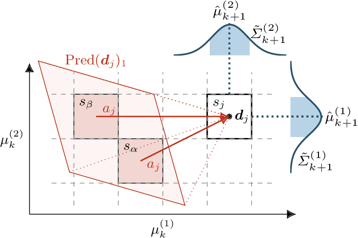 Figure 4 for Filter-Based Abstractions with Correctness Guarantees for Planning under Uncertainty