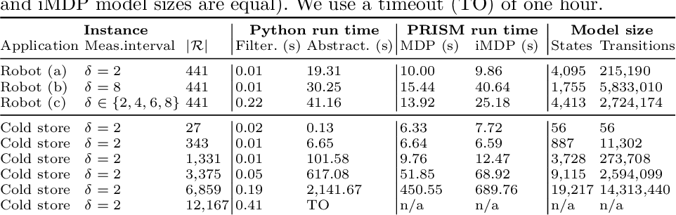 Figure 2 for Filter-Based Abstractions with Correctness Guarantees for Planning under Uncertainty