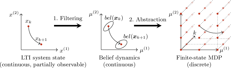 Figure 1 for Filter-Based Abstractions with Correctness Guarantees for Planning under Uncertainty