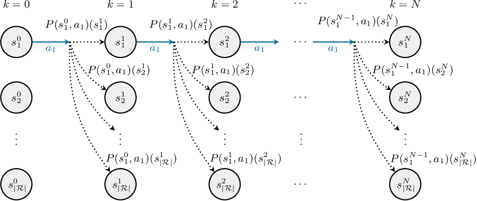 Figure 3 for Filter-Based Abstractions with Correctness Guarantees for Planning under Uncertainty