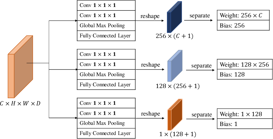 Figure 3 for Blind Image Quality Assessment for MRI with A Deep Three-dimensional content-adaptive Hyper-Network