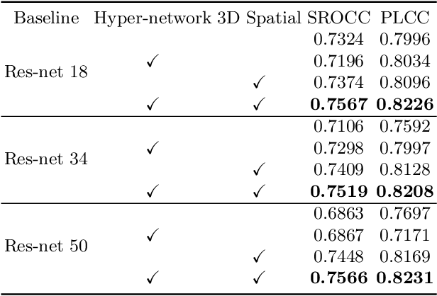 Figure 2 for Blind Image Quality Assessment for MRI with A Deep Three-dimensional content-adaptive Hyper-Network