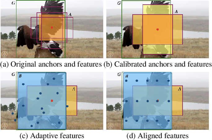 Figure 1 for Spatial Feature Calibration and Temporal Fusion for Effective One-stage Video Instance Segmentation