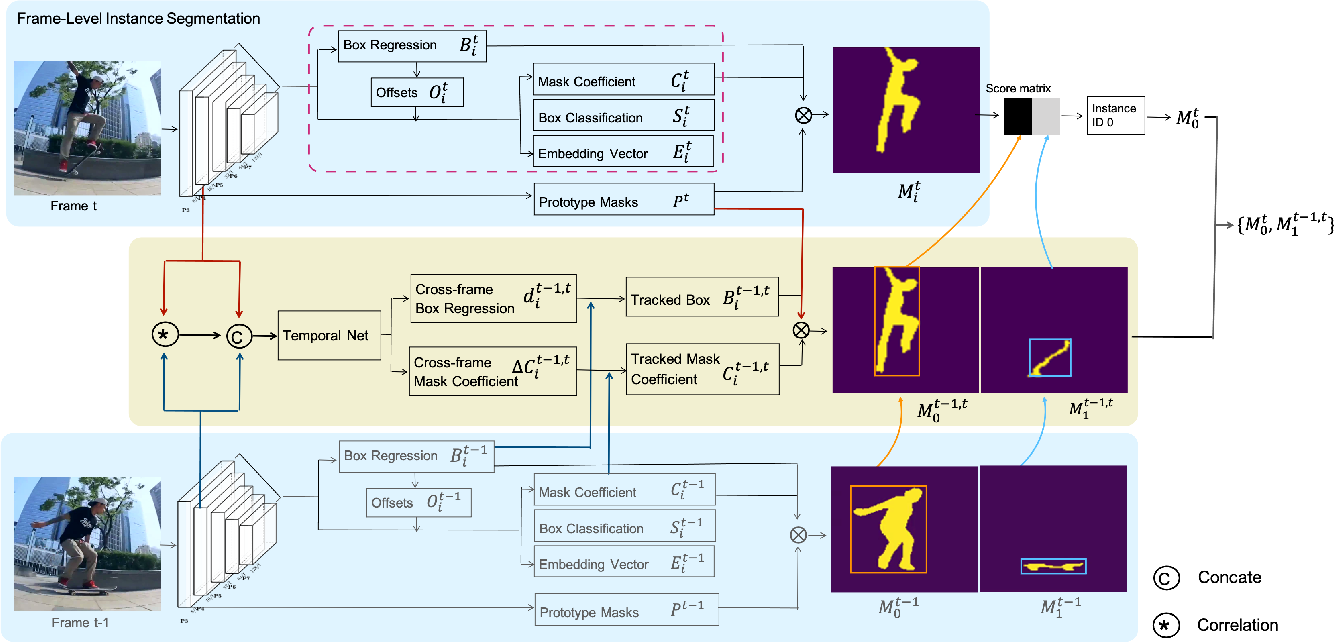 Figure 3 for Spatial Feature Calibration and Temporal Fusion for Effective One-stage Video Instance Segmentation