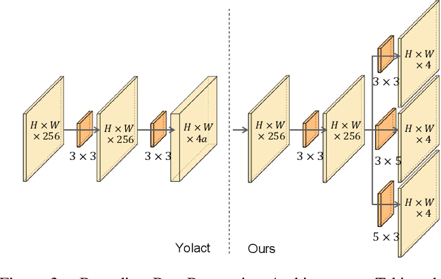 Figure 4 for Spatial Feature Calibration and Temporal Fusion for Effective One-stage Video Instance Segmentation