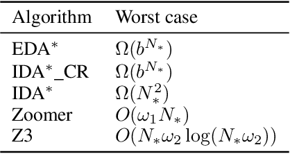 Figure 3 for Zooming Cautiously: Linear-Memory Heuristic Search With Node Expansion Guarantees