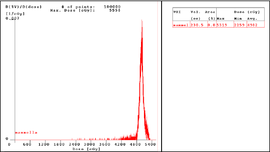 Fig. 8. DVH photons' fields with artifacts