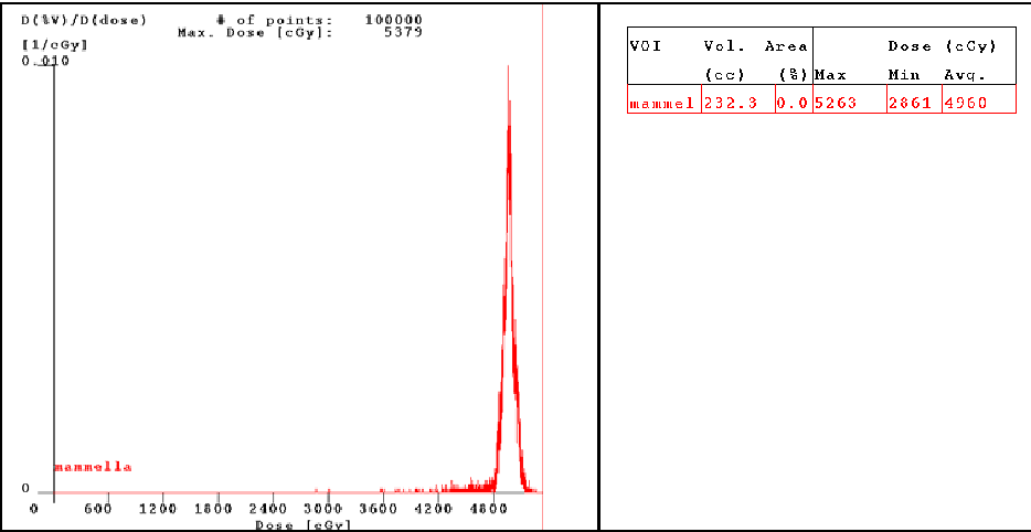 Fig. 9. DVH photons' fields without artifacts