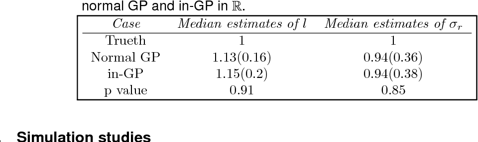 Figure 4 for Intrinsic Gaussian processes on complex constrained domains