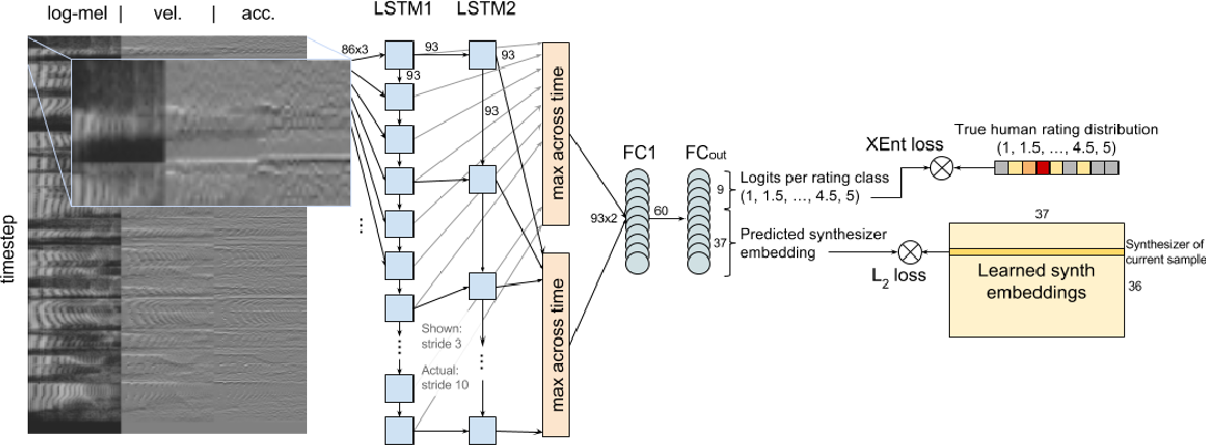 Figure 1 for AutoMOS: Learning a non-intrusive assessor of naturalness-of-speech