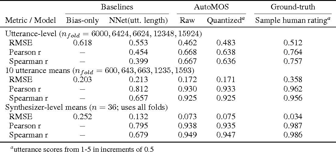 Figure 4 for AutoMOS: Learning a non-intrusive assessor of naturalness-of-speech