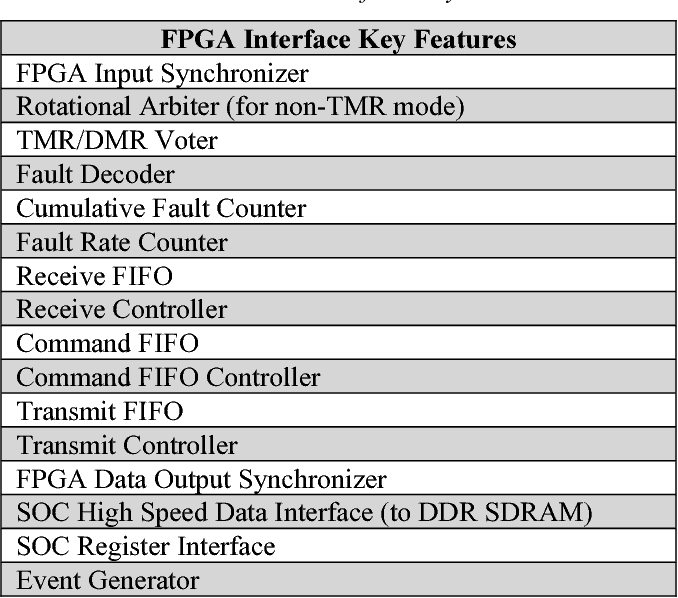 Techniques to enable FPGA based reconfigurable fault