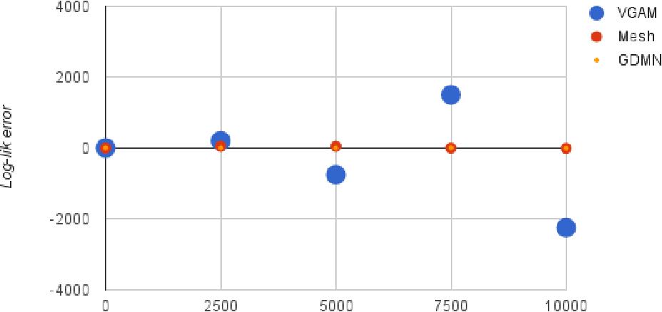 Figure 1 for Computing the Dirichlet-Multinomial Log-Likelihood Function