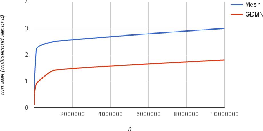 Figure 2 for Computing the Dirichlet-Multinomial Log-Likelihood Function