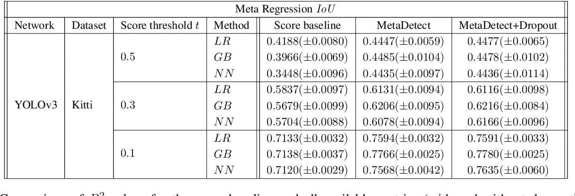 Figure 4 for MetaDetect: Uncertainty Quantification and Prediction Quality Estimates for Object Detection