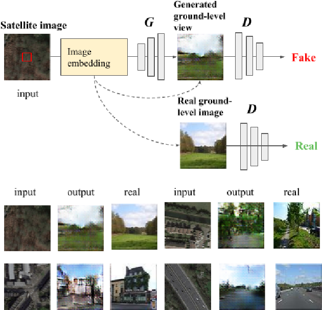 Figure 1 for What Is It Like Down There? Generating Dense Ground-Level Views and Image Features From Overhead Imagery Using Conditional Generative Adversarial Networks