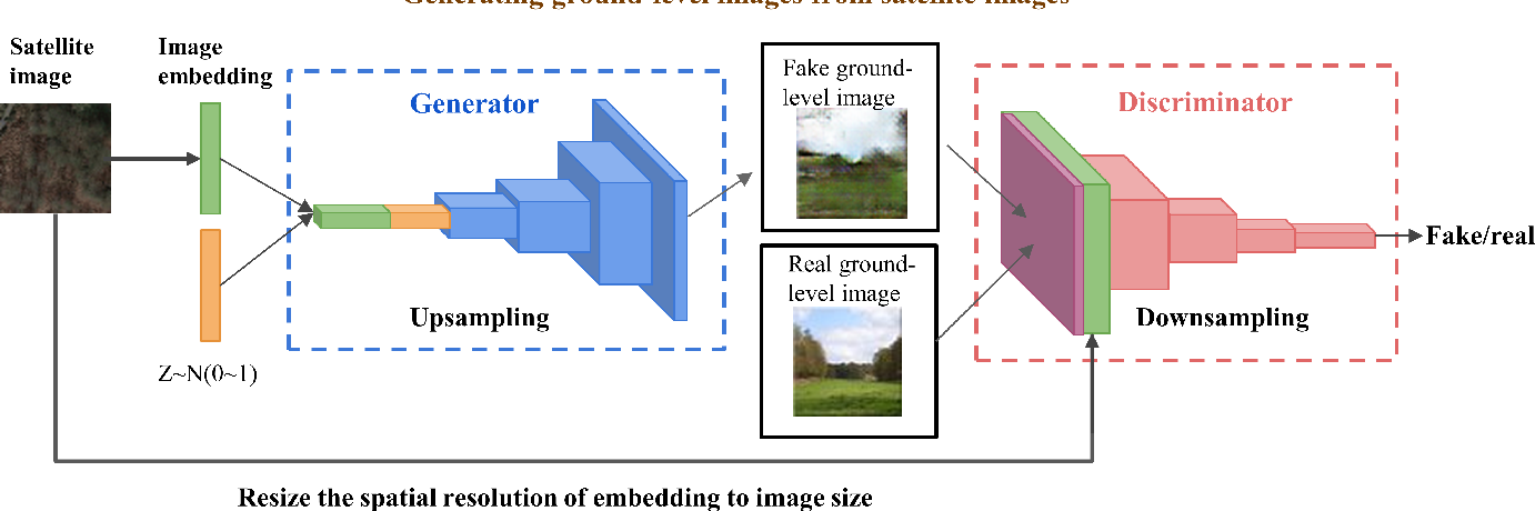 Figure 3 for What Is It Like Down There? Generating Dense Ground-Level Views and Image Features From Overhead Imagery Using Conditional Generative Adversarial Networks