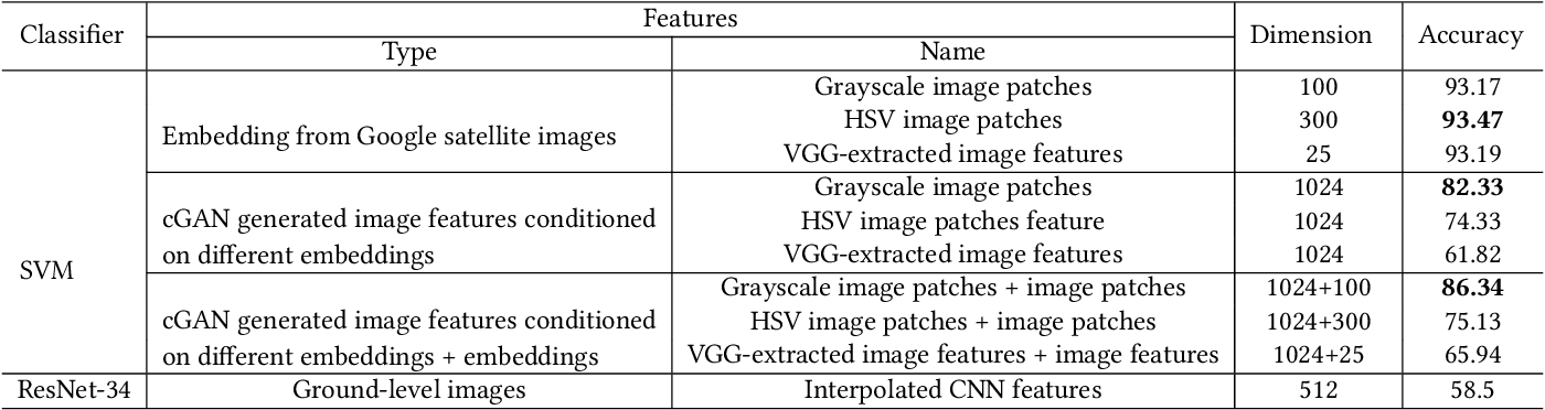 Figure 4 for What Is It Like Down There? Generating Dense Ground-Level Views and Image Features From Overhead Imagery Using Conditional Generative Adversarial Networks