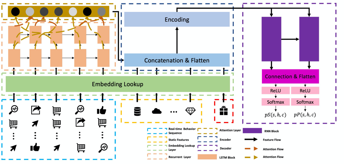 Figure 1 for Spending Money Wisely: Online Electronic Coupon Allocation based on Real-Time User Intent Detection