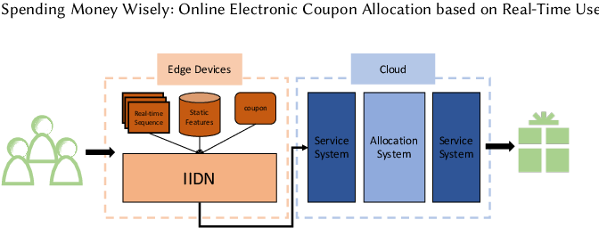Figure 3 for Spending Money Wisely: Online Electronic Coupon Allocation based on Real-Time User Intent Detection