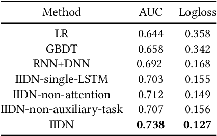 Figure 4 for Spending Money Wisely: Online Electronic Coupon Allocation based on Real-Time User Intent Detection