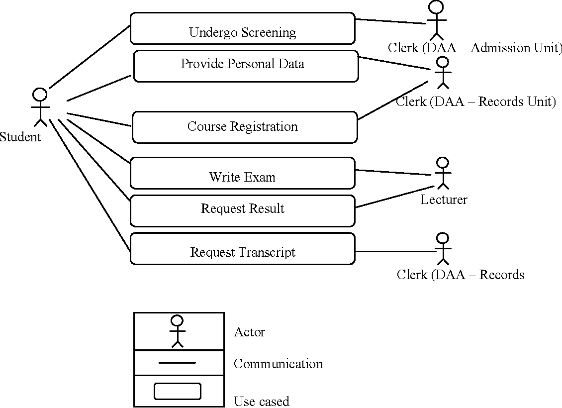 Object oriented database management system a uml design approach figure 1 ccuart Images