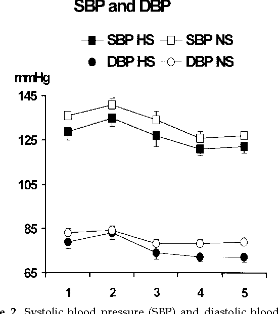 Figure 2. Systolic blood pressure (SBP) and diastolic blood pressure (DBP  before