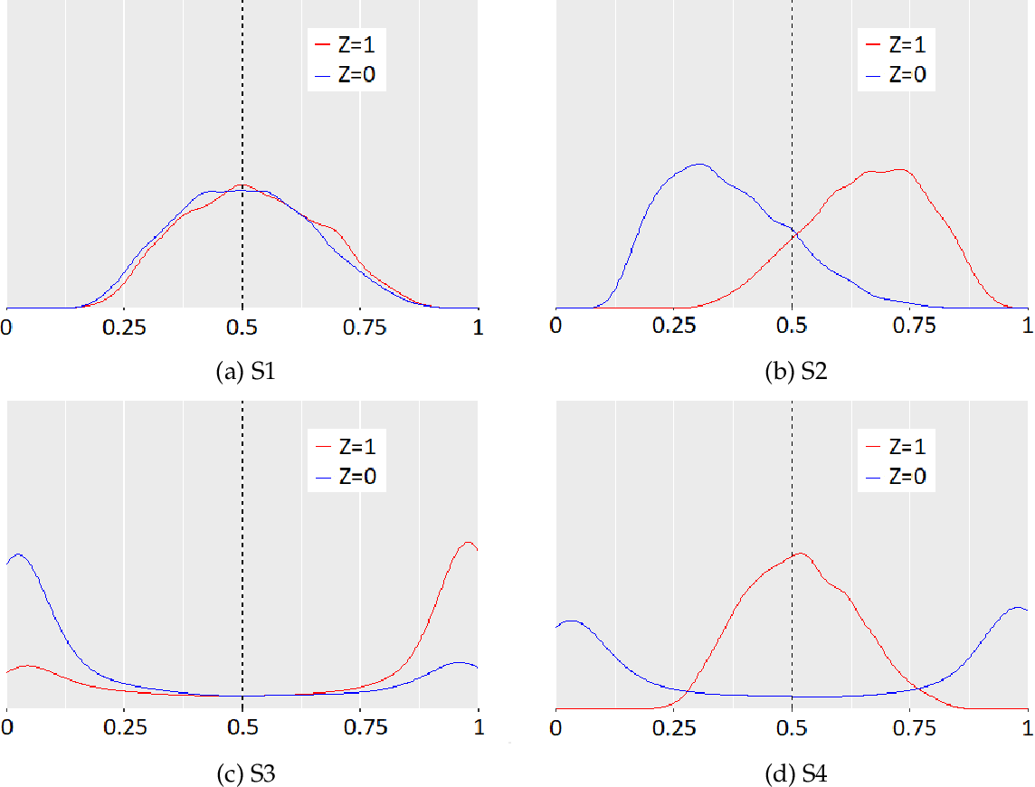 Figure 1 for Quantifying Infra-Marginality and Its Trade-off with Group Fairness