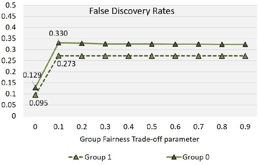 Figure 4 for Quantifying Infra-Marginality and Its Trade-off with Group Fairness