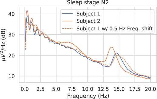 Figure 1 for CADDA: Class-wise Automatic Differentiable Data Augmentation for EEG Signals