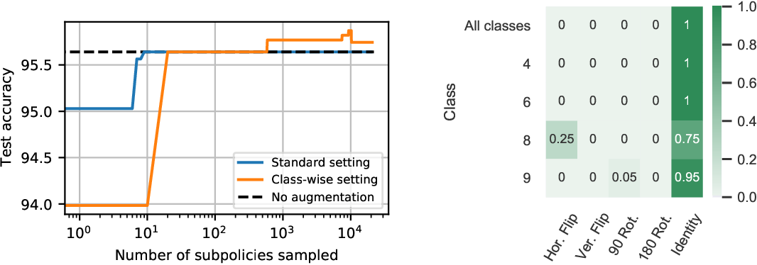 Figure 2 for CADDA: Class-wise Automatic Differentiable Data Augmentation for EEG Signals