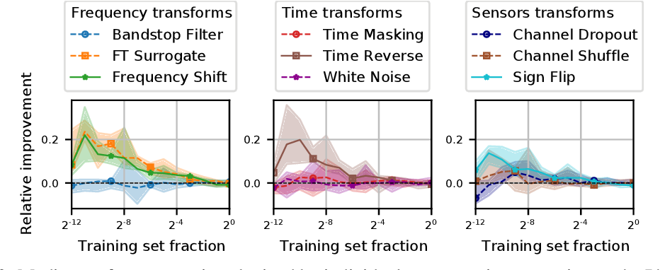 Figure 3 for CADDA: Class-wise Automatic Differentiable Data Augmentation for EEG Signals