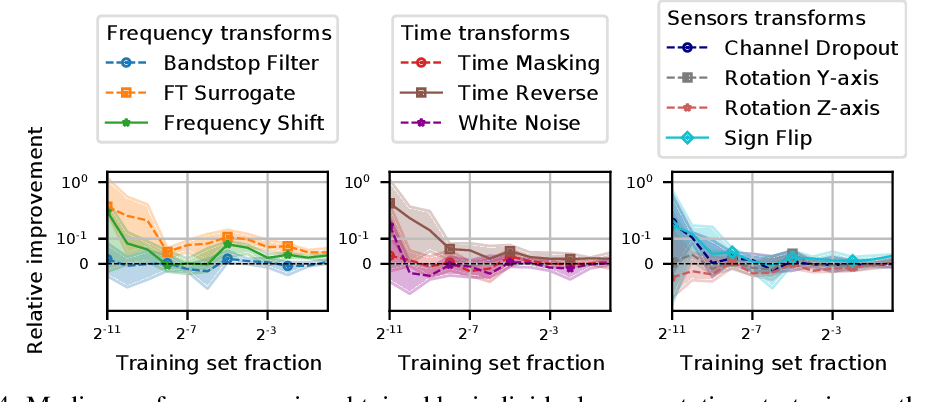 Figure 4 for CADDA: Class-wise Automatic Differentiable Data Augmentation for EEG Signals