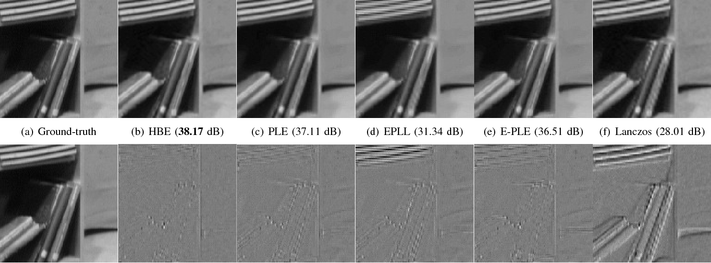 Figure 4 for A Bayesian Hyperprior Approach for Joint Image Denoising and Interpolation, with an Application to HDR Imaging