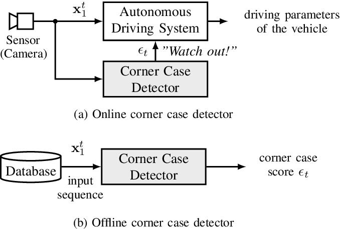 Figure 1 for Towards Corner Case Detection for Autonomous Driving