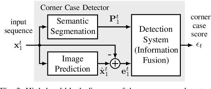 Figure 3 for Towards Corner Case Detection for Autonomous Driving