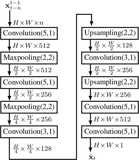 Figure 4 for Towards Corner Case Detection for Autonomous Driving