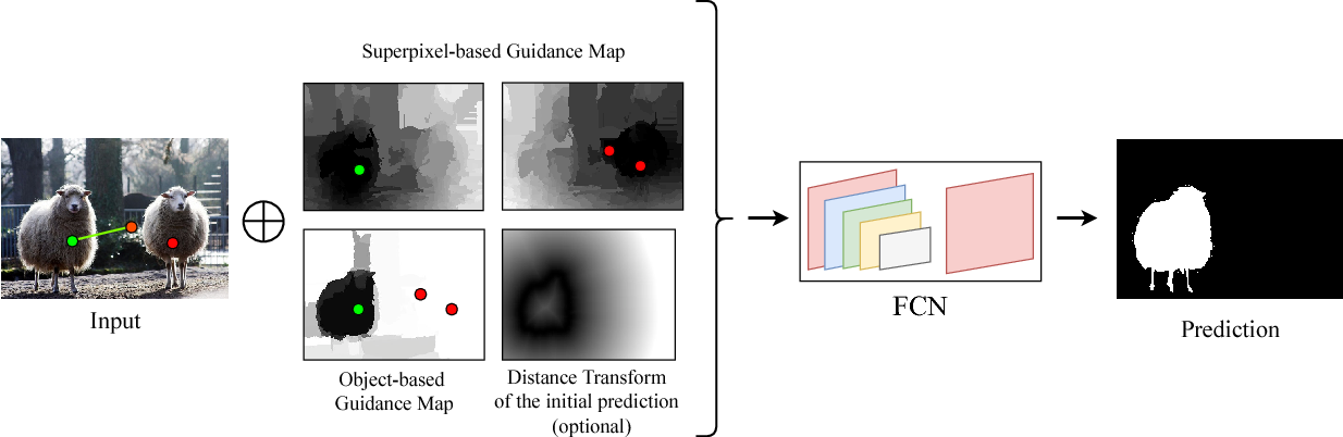 Figure 3 for Scale-aware multi-level guidance for interactive instance segmentation