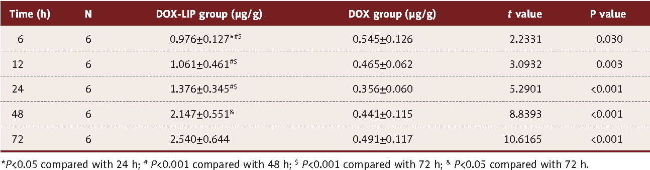 Table 3. Doxorubicin content in the arthritic joints of the 2 CIA rat groups (n=6).