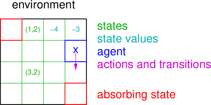 Figure 1 for Reinforcement Learning