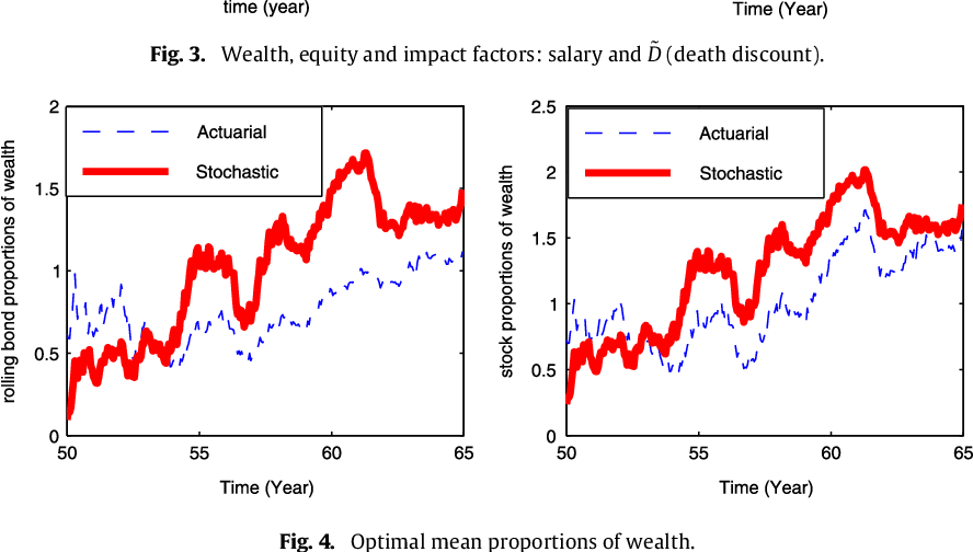 Optimal dynamic asset allocation of pension fund in mortality and