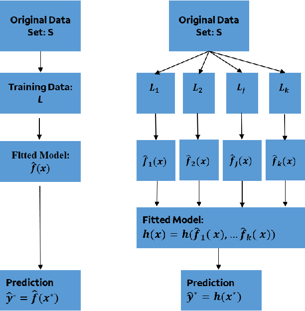 Figure 1 for Bias, Fairness, and Accountability with AI and ML Algorithms