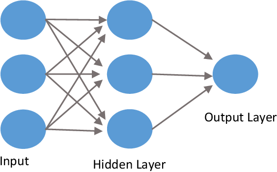 Figure 2 for Bias, Fairness, and Accountability with AI and ML Algorithms