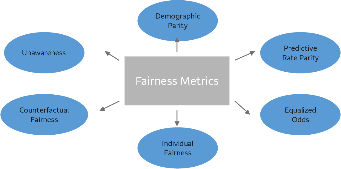 Figure 4 for Bias, Fairness, and Accountability with AI and ML Algorithms