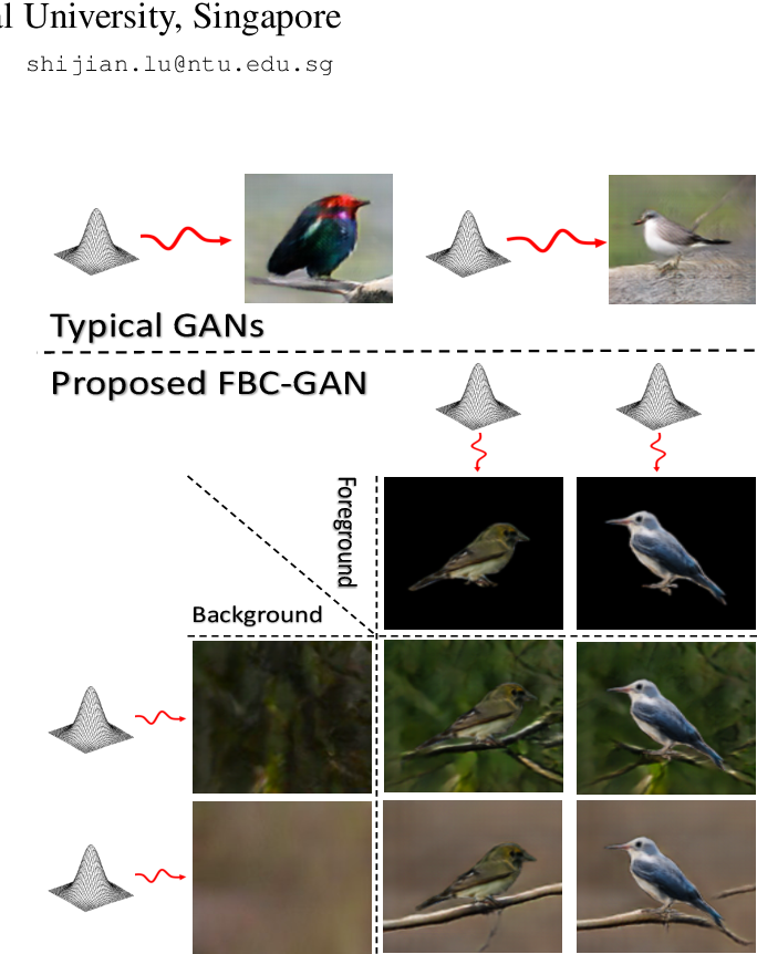 Figure 1 for FBC-GAN: Diverse and Flexible Image Synthesis via Foreground-Background Composition