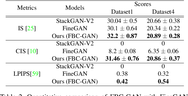 Figure 4 for FBC-GAN: Diverse and Flexible Image Synthesis via Foreground-Background Composition