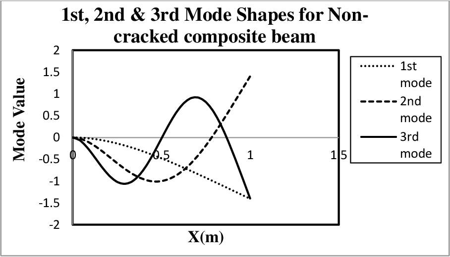 PDF] Vibration and buckling analysis of cracked composite
