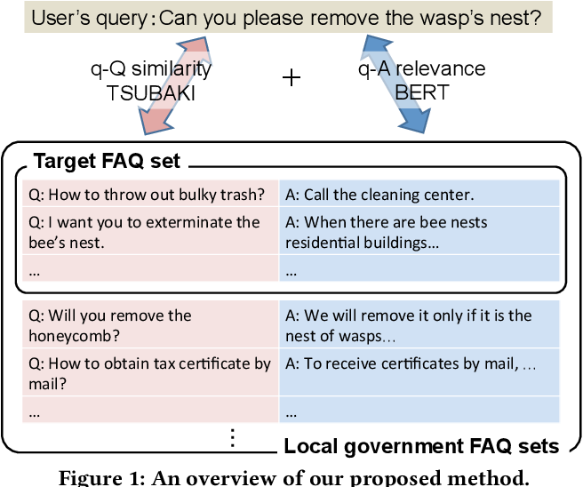 Figure 1 for FAQ Retrieval using Query-Question Similarity and BERT-Based Query-Answer Relevance