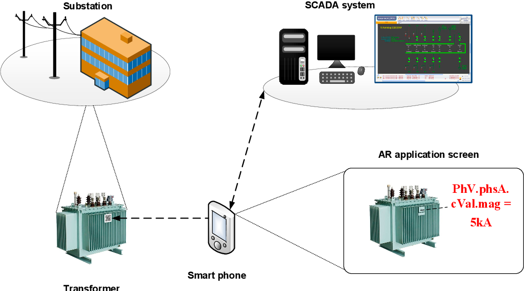 Figure 7. AR IEC 61850 application architecture.