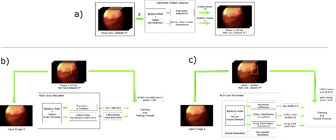 Figure 3 for A learning without forgetting approach to incorporate artifact knowledge in polyp localization tasks